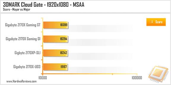 Gigabyte Z170XP-SLI Cloud Gate