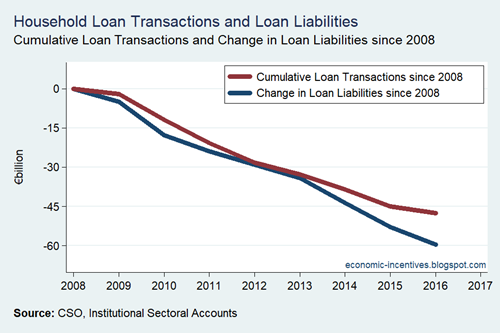 Household Sector Loan Transactions v Loan Liabilities