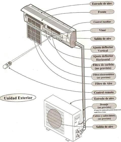 Climatizacion linea blanca computacion electronica for Temperatura de salida de aire acondicionado split
