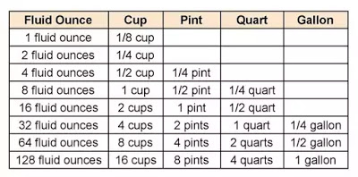 Liquid Measurements Conversion Chart