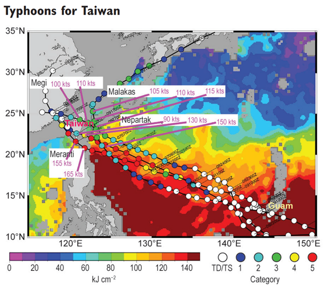 Even with a late start and a lull in August, few regions have ever recorded a more severe tropical season than Taiwan did in 2016. Four typhoons (Supertyphoons Nepartak and Meranti, category 4 Typhoon Malakas, and category 3 Typhoon Megi) approached Taiwan. Their peak intensity and intensity closest to Taiwan are depicted over a background based on daily composite of the four pre-typhoon tropical cyclone heat potential (i.e., integrated heat content from SST down to the 26°C isotherm depth) maps from 3 July, and 9, 12, and 22 September. Fig. SB4.3 of the State of the Climate in 2016. Graphic: American Meteorological Society