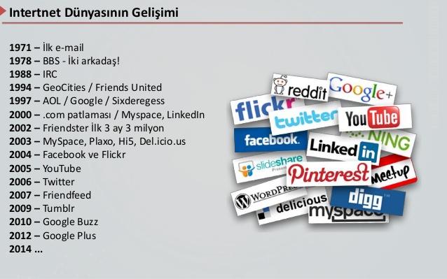 Sosyal Medya Tanımı ve Gelişim Serüveni