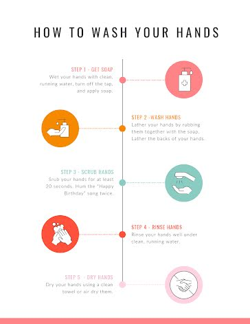 How to Wash Your Hands - Timeline Infographic template