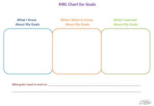BTS KWL Chart