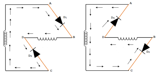 Bridge Rectifier positive half cycles and negative half cycles