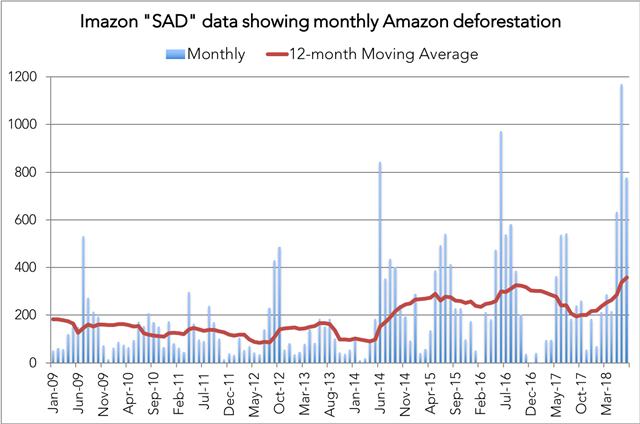 Imazon SAD data showing monthly Amazon deforestation, 2009-2018. Data: Imazon. Graphic: Mongabay