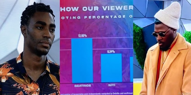 #BBNaija: Here's how viewers voted for their favourite housemates this week [Photos]