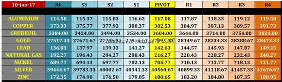 mcx commodity intraday pivot levels for 10th jan. 2017