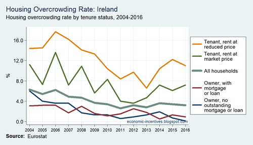 SILC Overcrowding Rate by Tenure Status in Ireland 2004 to 2016