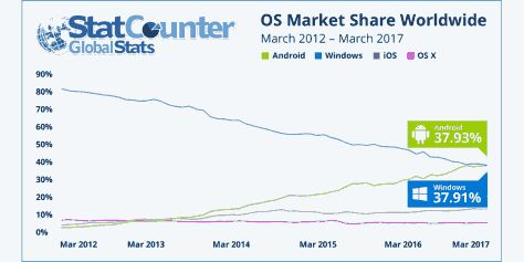 Android now the world's most popular operating system as it overtakes Windows