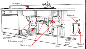 Homes Hub: Kitchen Sink Parts Names - How To Repair Kitchen ...