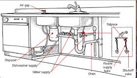 homes hub kitchen sink parts names
