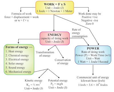 9th Class Science Notes in English chapter 11 Work and Energy
