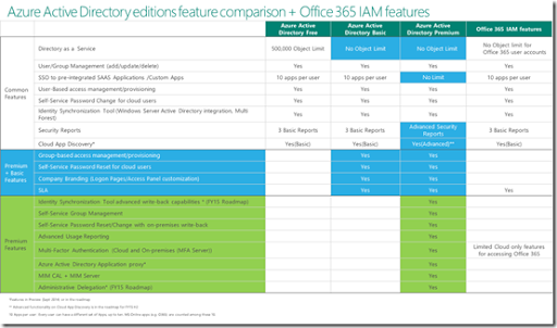 Azure AD Editions feature comparison – CIAOPS
