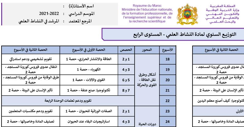توزيع سنوي: المرشد في النشاط العلمي المستوى الرابع 2021/2022