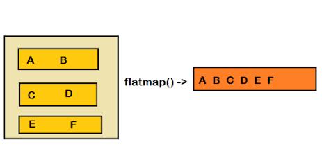 Java 8 - Stream FlatMap Example - List of Lists to List