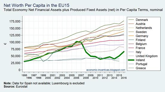 EU15 Total Net Worth Per Capita 1995-2016