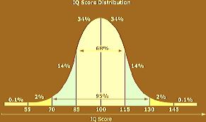 IQ of 185