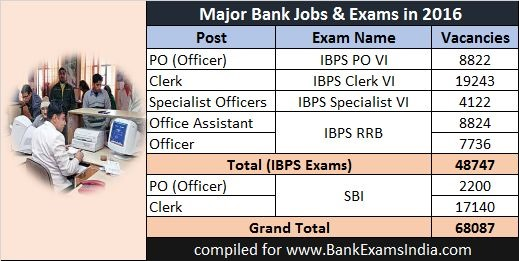 number-of-bank-jobs-india