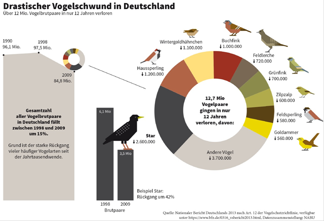 Drastic reduction in bird populations in Germany, 1998 and 2009. Graphic: NABU