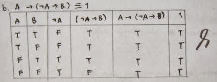 4b Soal dan Pembahasan Logika matematika   Ekuivalensi Logis (Teknik Informatika UII)