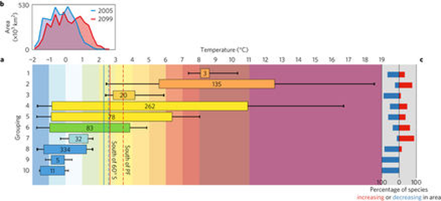 Temperature ranges of benthic invertebrates from south of 40° S and projected change in seafloor temperatures south of the Polar Front. a, Temperature ranges of seafloor invertebrates grouped by >80% similarity in their thermal distribution patterns. The coloured bars show the mean temperature range experienced by a group; numbers are the number of species represented. Graphic: Griffiths, et al., 2017 / Nature Climate Change