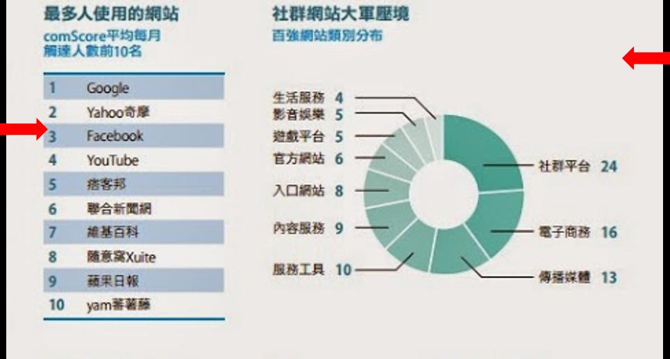 [數位時代 - 2015年 Web 100 台灣熱門網站100 強完整榜單](http://www.bnext.com.tw/article/view/id/35475)