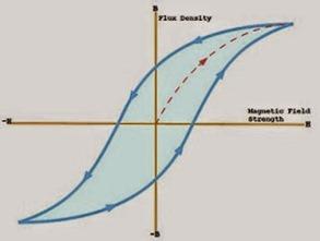 hyeteresis-curve