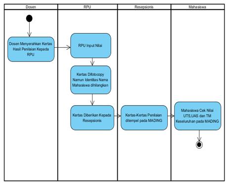 Si1311476850 widuri activity diagram sistem yang berjalan ccuart Gallery