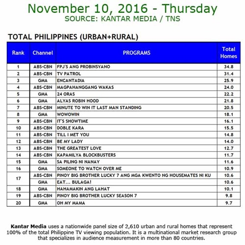 Kantar Media National TV Ratings - Nov 10, 2016
