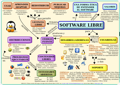 software_libre-mapa