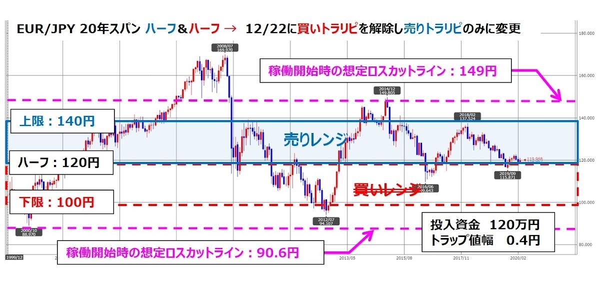 トラリピEUR/JPYの月足チャート、ココのトラリピ設定付き