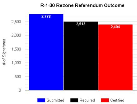 2017-01-26 Referendum Chart