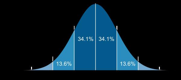 統計學教我的 6 個人生體悟 Lesson Learned from Statistics - 通達人驛站