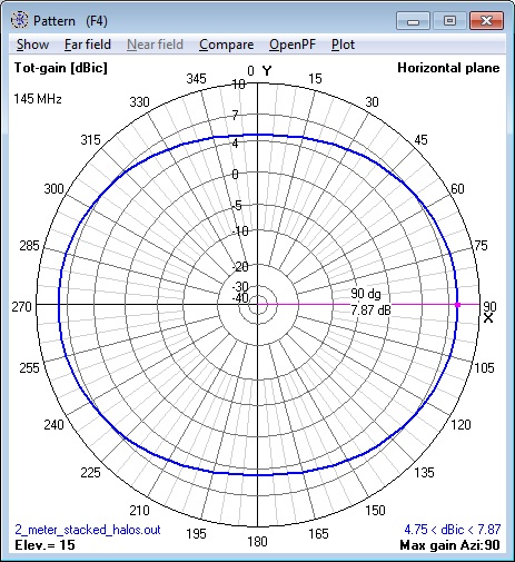 144 MHz 2 stacked Halo Antennas azimuth                       pattern calculated by NEC Model.