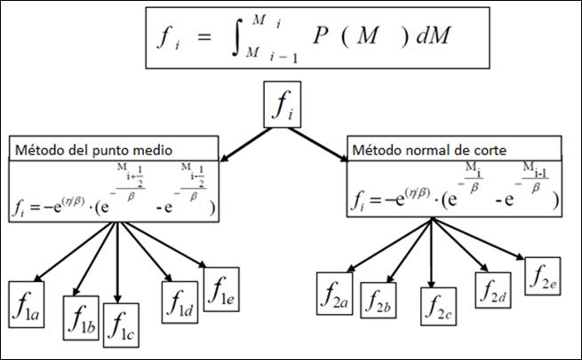 caracterización de la fracción pesada frecuencia acumulada ocurrencia fi