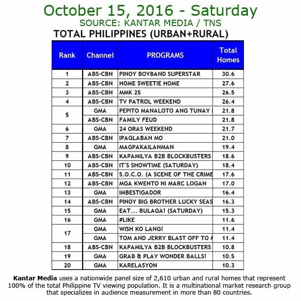 Kantar Media National TV Ratings - Oct 15 2016