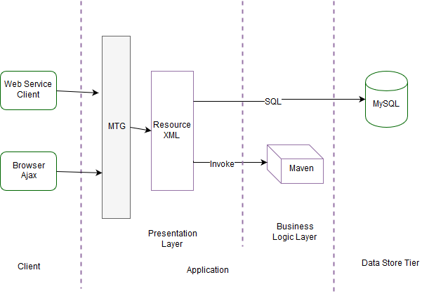 Metamug Block Diagram