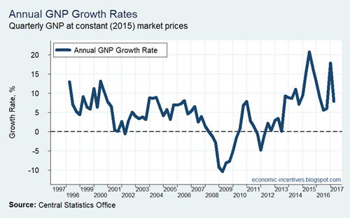 Annual GNP Growth Rates