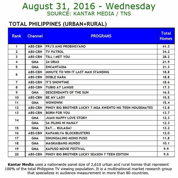 Kantar Media National TV Ratings - April 31, 2016