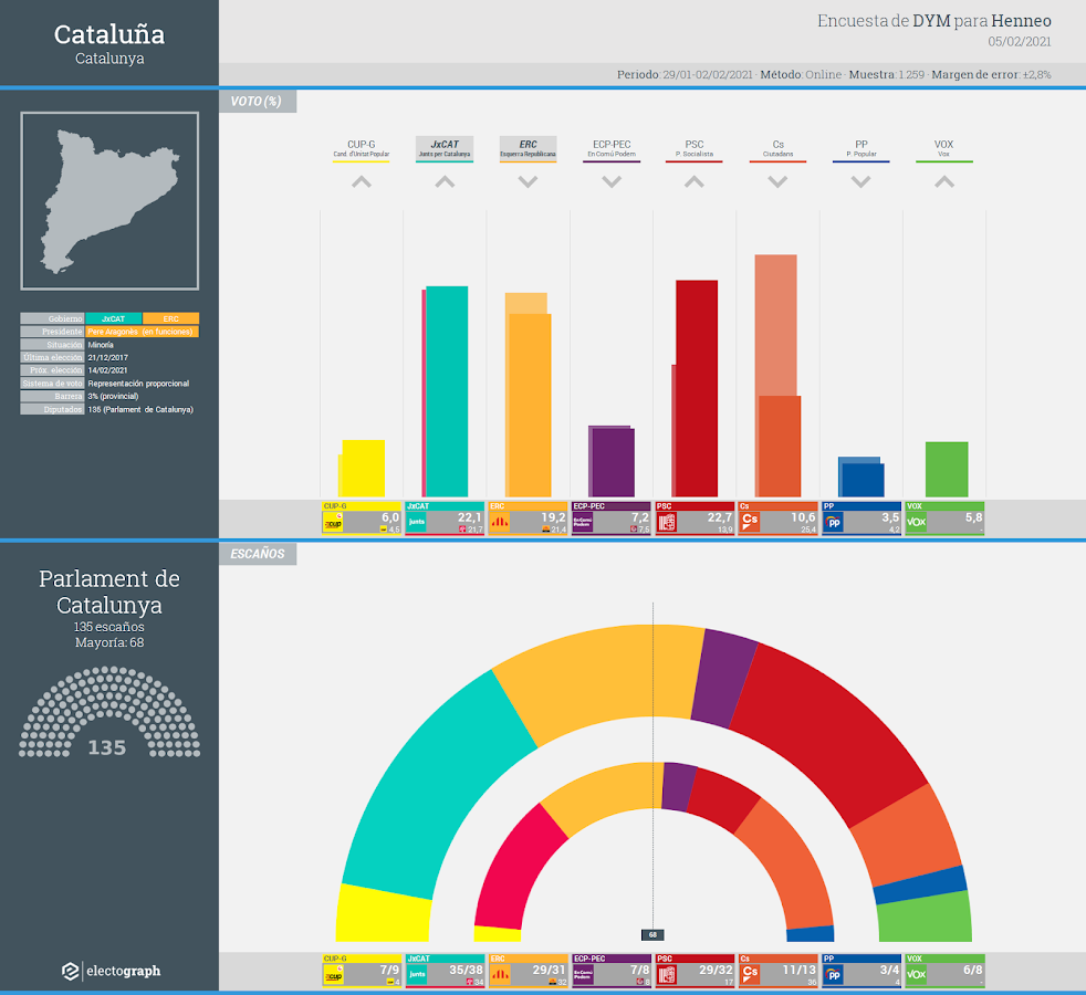 Gráfico de la encuesta para elecciones generales en Cataluña realizada por DYM para Henneo, 5 febrero 2021