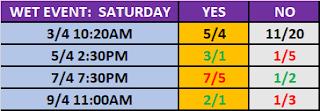 WrestleMania 37 Wet Event Betting: Saturday