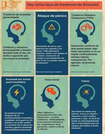 Tipo de ansiedad y sus transtornos