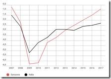 Rappoerto deficit/PIL tra Italia e Eurozona
