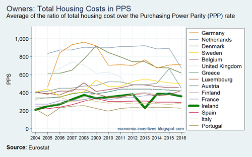 EU15 SILC Owners Total Housing Costs in PPS 2004-2016