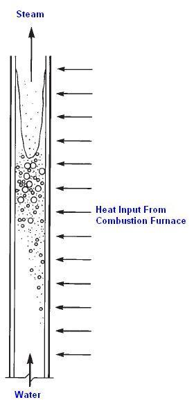 Steam Boiler: Evaporation in Steam Boiler