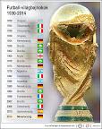 Futball-világbajnok országok 1930-2014 között (Forrás: MTI)