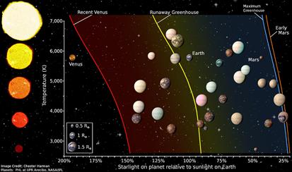 zona habitável de estrelas e exoplanetas