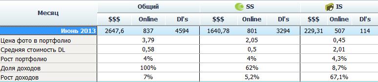 Revenue from microstocks in June 2013