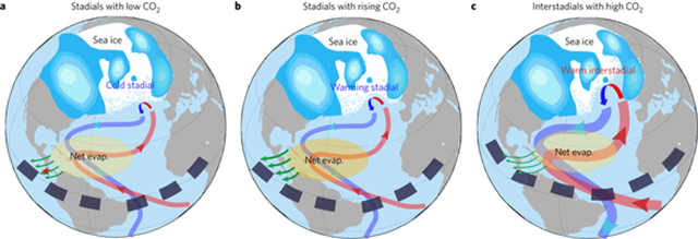 Summary cartoon of the proposed mechanism of Dansgaard-Oeschger events. a, Stadial conditions with a relatively low atmospheric CO2 level. b, Stadial conditions with rising CO2. c, Interstadial conditions with a high CO2 level. Location of the palaeosalinity record38 is highlighted by the red star in a. ... Graphic: Zhang, et al., 2017 / Nature Geoscience